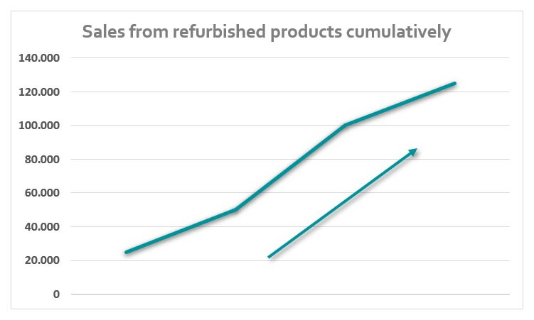 sales refurbished products cumulatively
