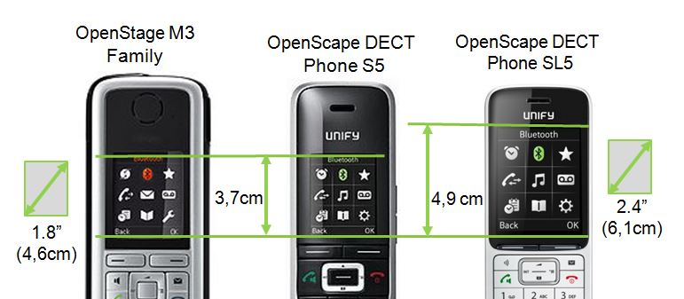 OpenScape / OpenStage Display Display sizes Handsets